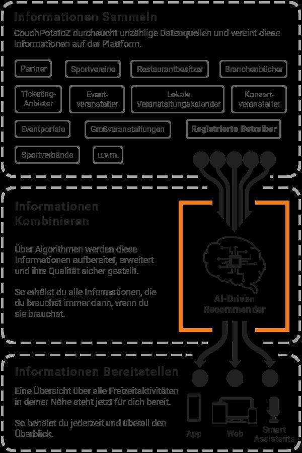 CouchPotatoZ Konzept